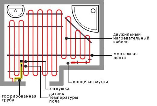Монтаж двужильного кабеля электрического тёплого пола