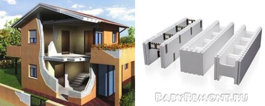 Что такое термодом - Строительство дома из пенополистирольных блоков своими руками
