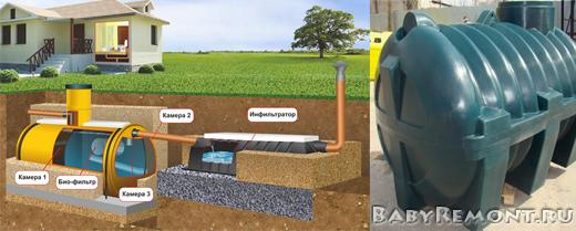 Полимерные септики для автономной канализации загородных домов и коттеджей