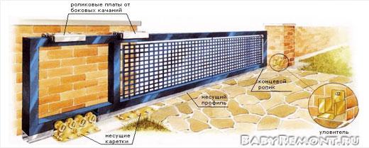 Преимущества распашных и откатных ворот с электроприводом