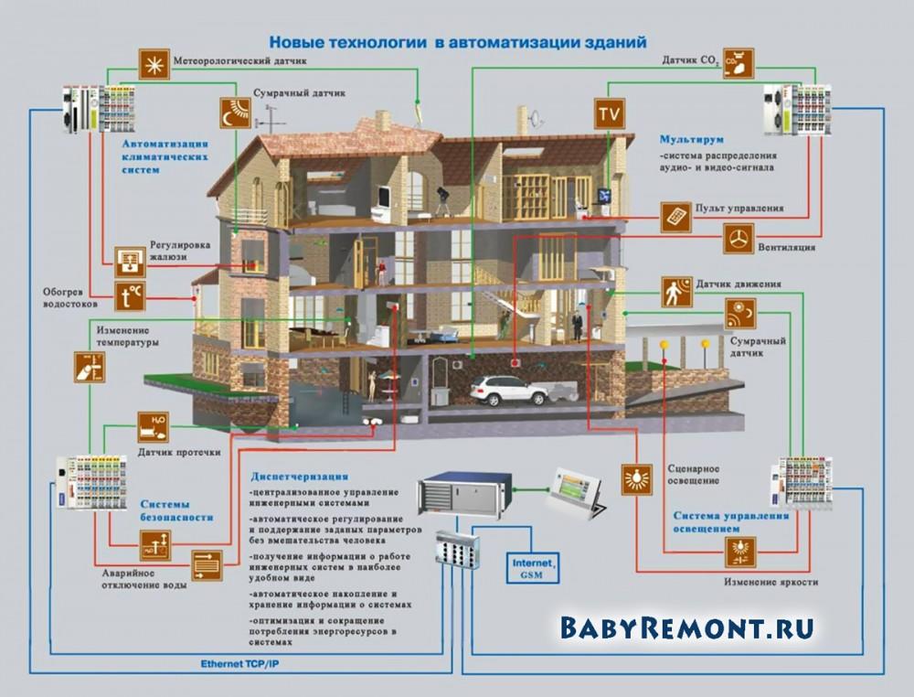 Устройство системы автоматизированного управления Умный дом