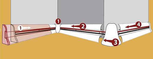 Технология монтажа пластикового плинтуса с кабель-каналом