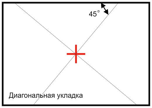 Разметка при диагональной укладке потолочной плитки