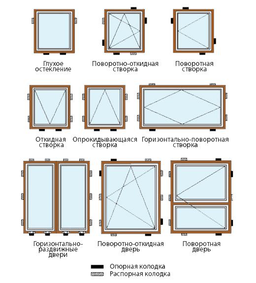Установка окна при помощи монтажной колодки